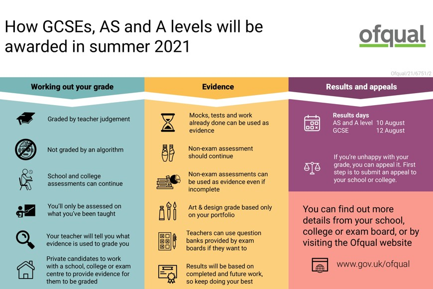 Infographic how gcses as and a levels will be awarded in summer 2021