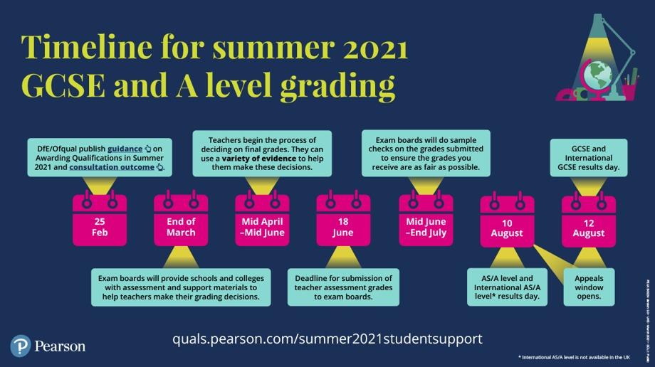 Timeline summer 2021 gcses